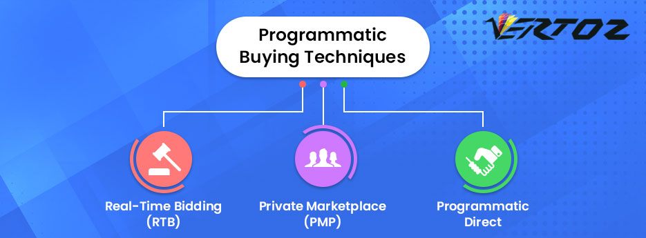 Decoding Programmatic Buying Techniques