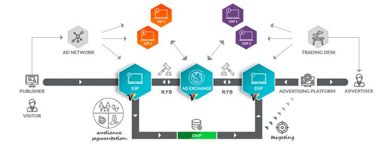 The RTB Ecosystem Unraveled – Part 1