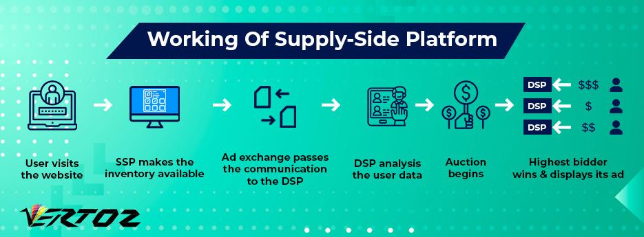 How does a supply-side work?