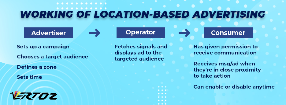 Working of location-based advertising