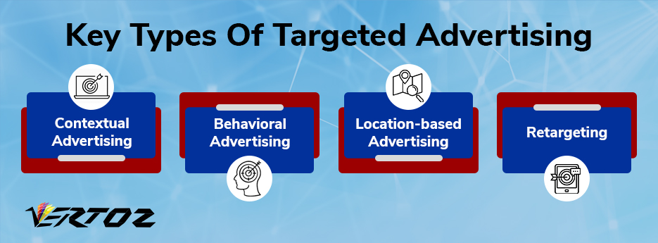 Types of targeted advertising